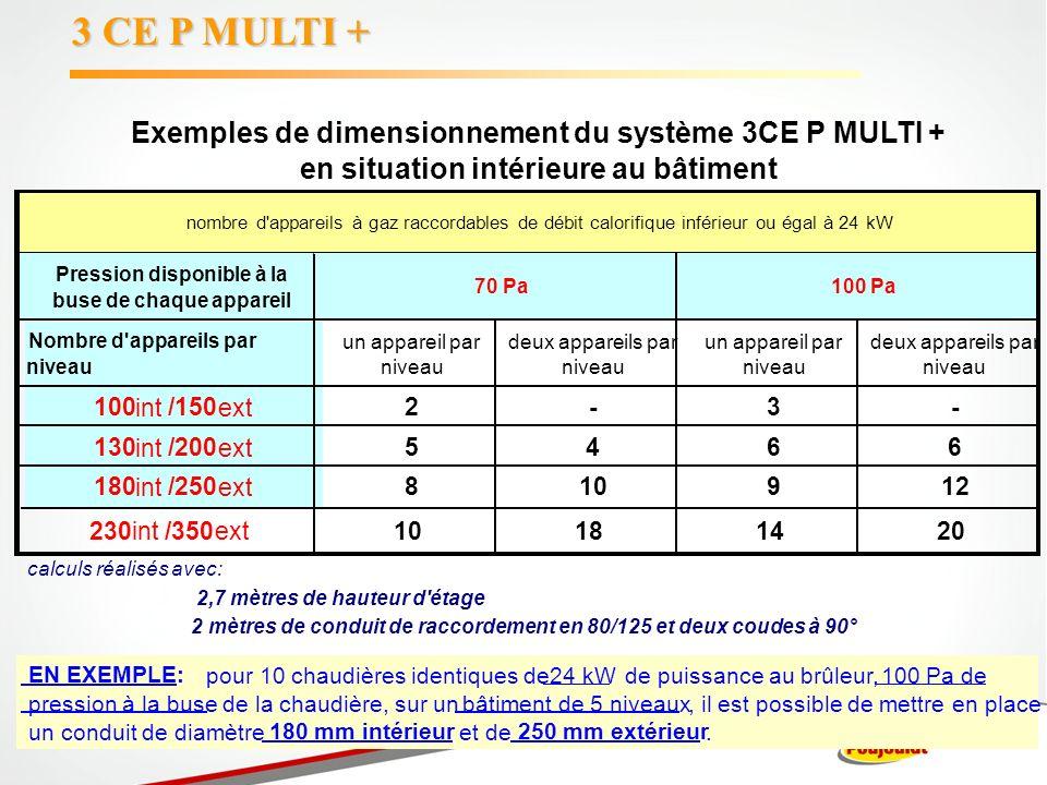 3 CE P MULTI + Exemples de dimensionnement du système 3CE P MULTI +