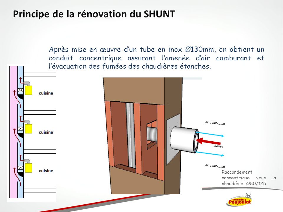 Principe de la rénovation du SHUNT
