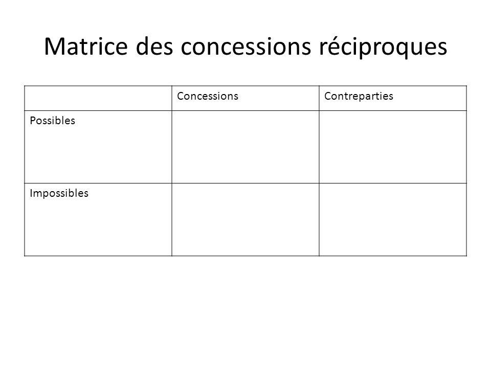 Matrice des concessions réciproques