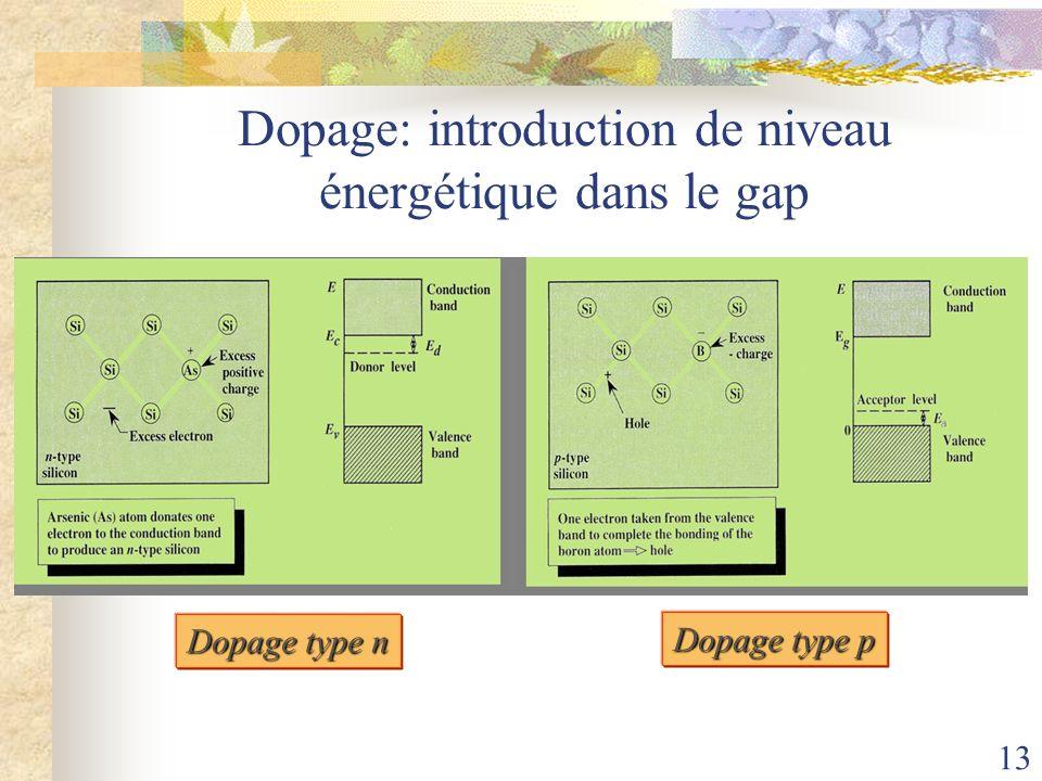 Dopage: introduction de niveau énergétique dans le gap