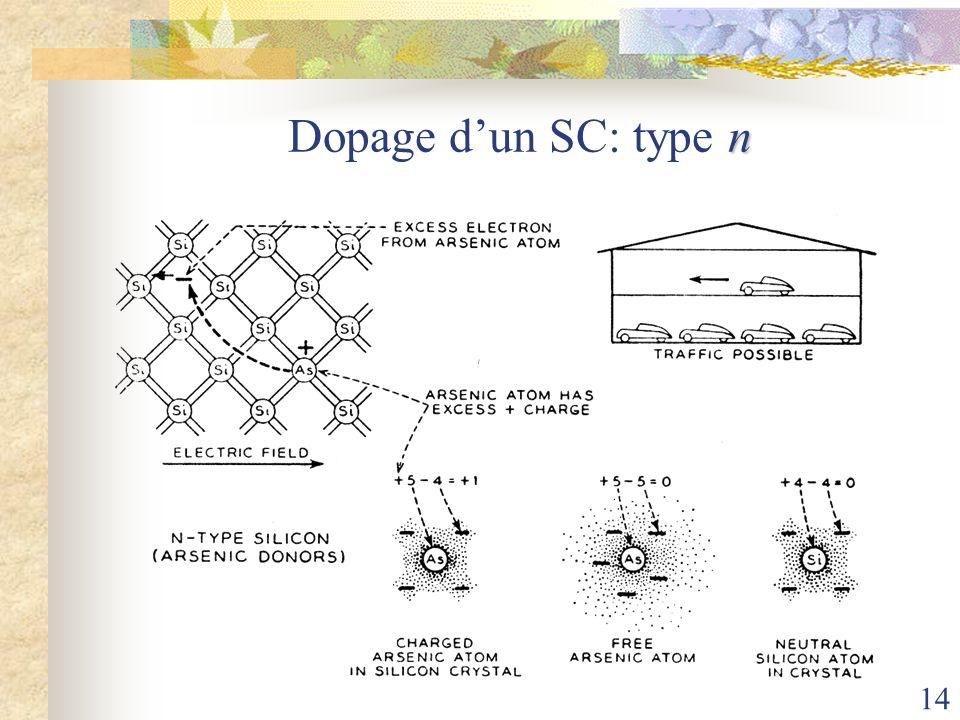 Dopage d'un SC: type n