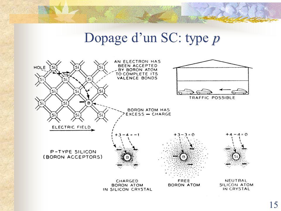 Dopage d'un SC: type p