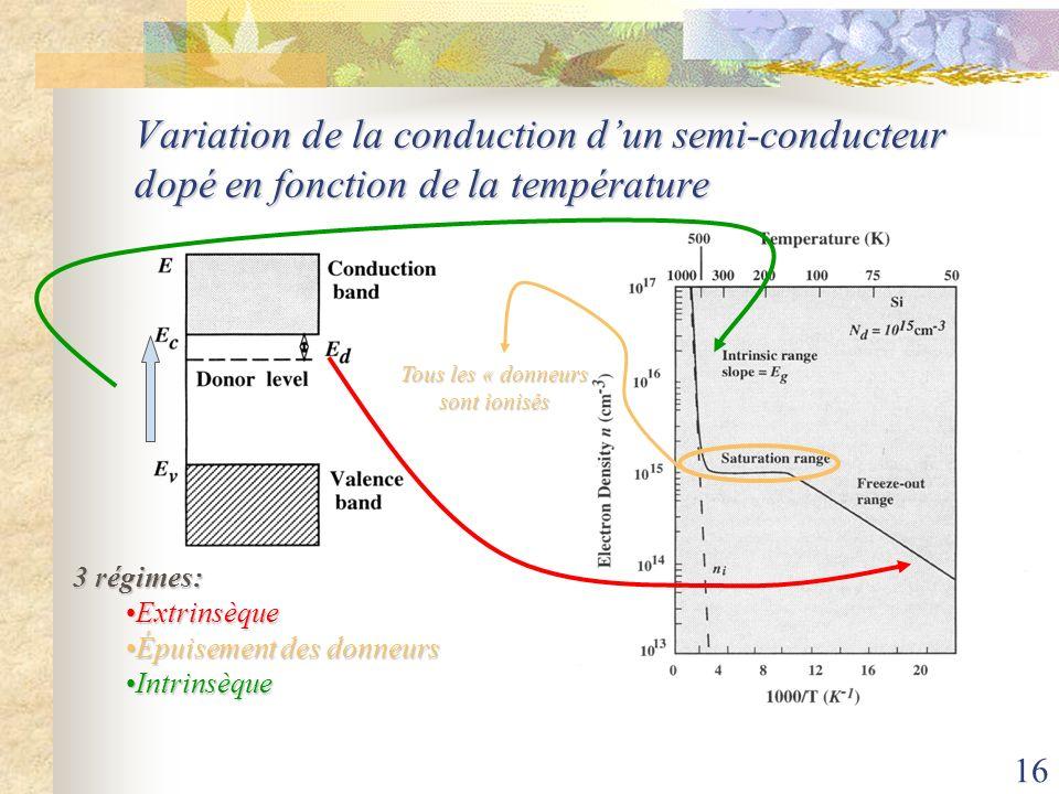 Variation de la conduction d'un semi-conducteur dopé en fonction de la température