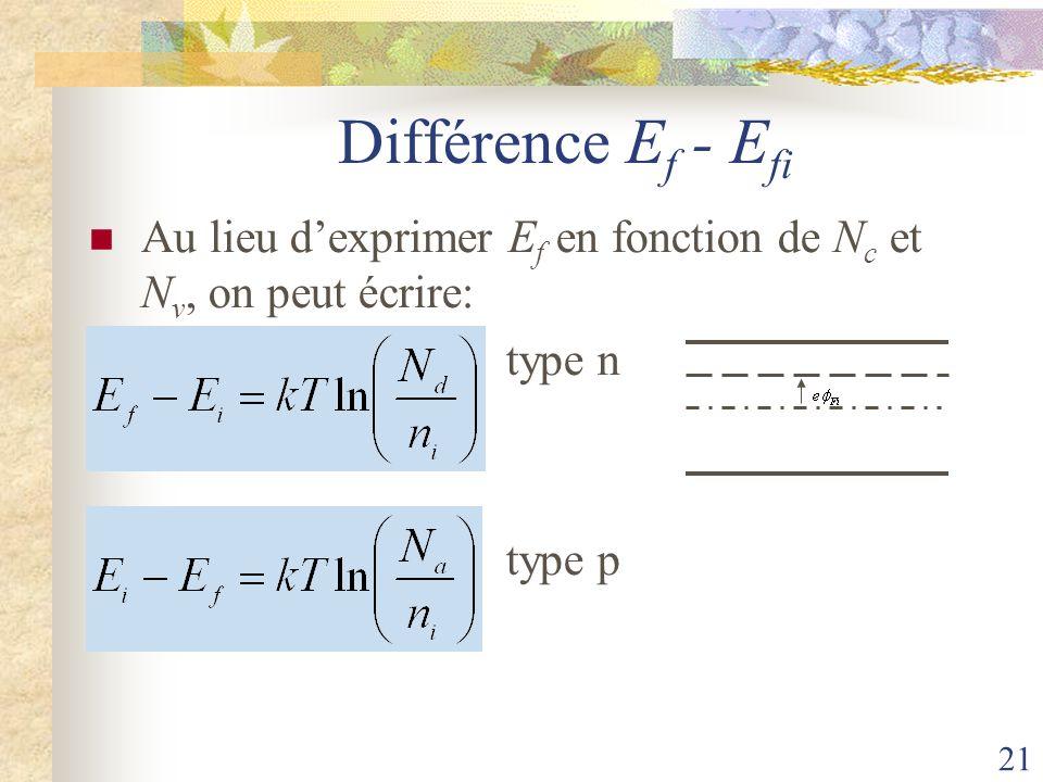 Différence Ef - Efi Au lieu d'exprimer Ef en fonction de Nc et Nv, on peut écrire: type n type p