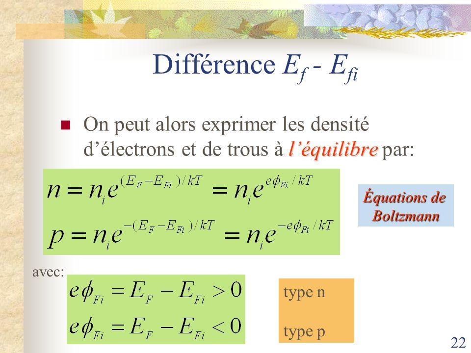Différence Ef - Efi On peut alors exprimer les densité d'électrons et de trous à l'équilibre par: Équations de.