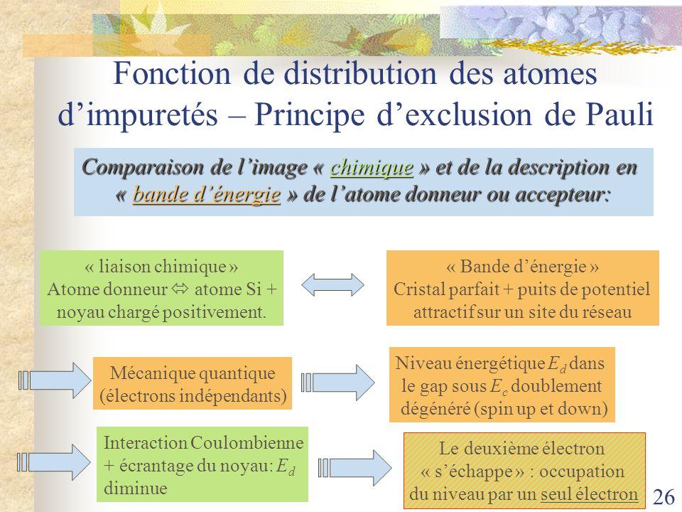 Fonction de distribution des atomes d'impuretés – Principe d'exclusion de Pauli