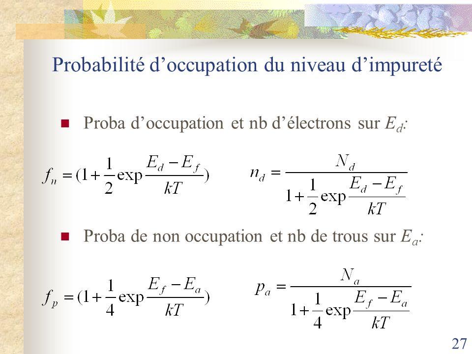 Probabilité d'occupation du niveau d'impureté