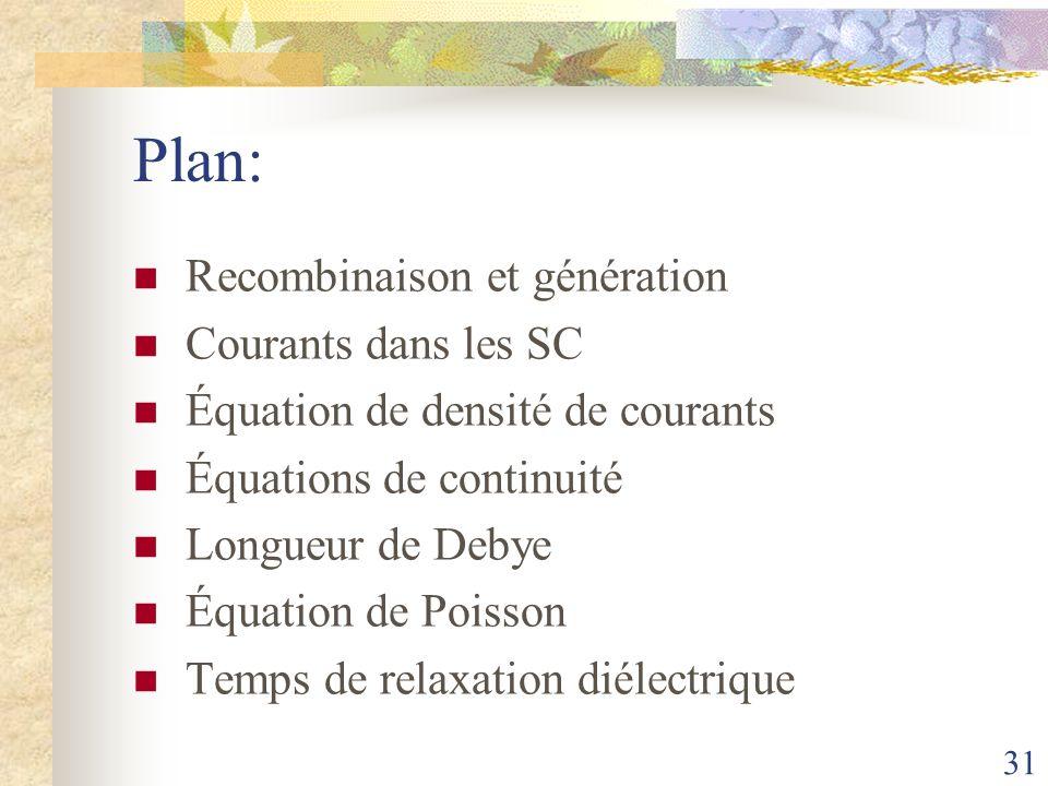Plan: Recombinaison et génération Courants dans les SC