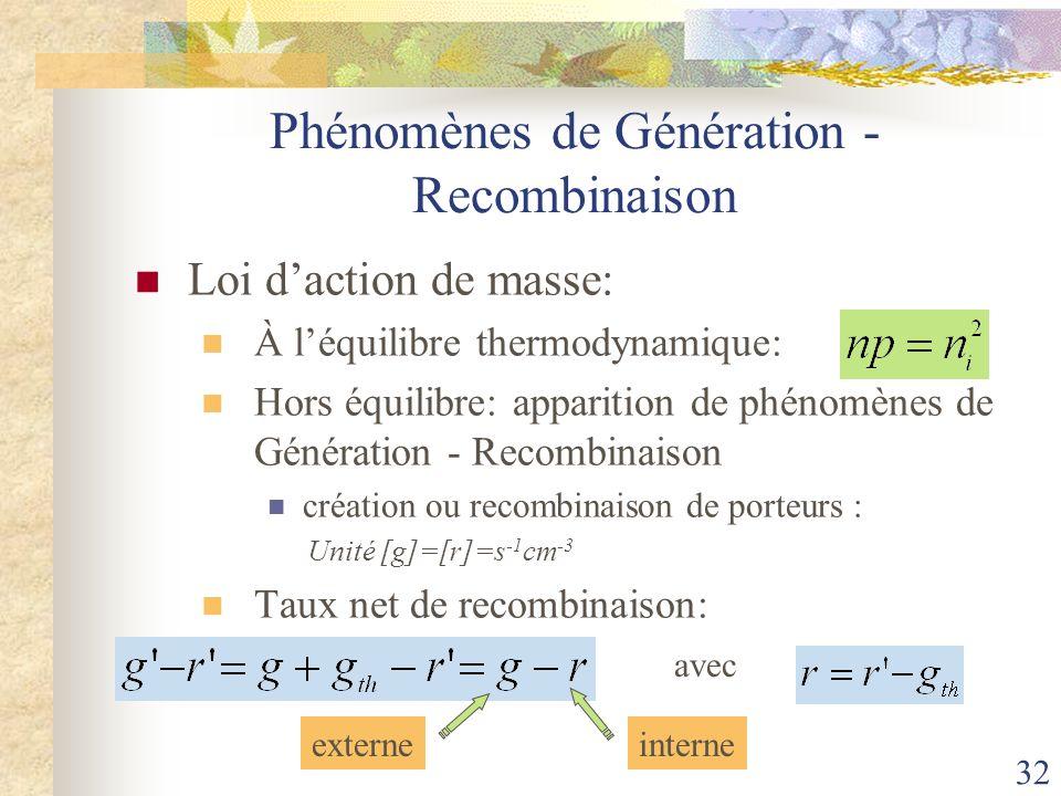 Phénomènes de Génération - Recombinaison