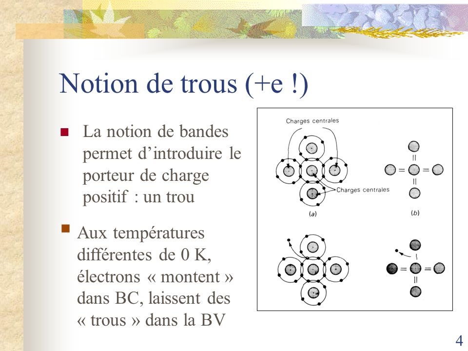 Notion de trous (+e !) La notion de bandes permet d'introduire le porteur de charge positif : un trou.