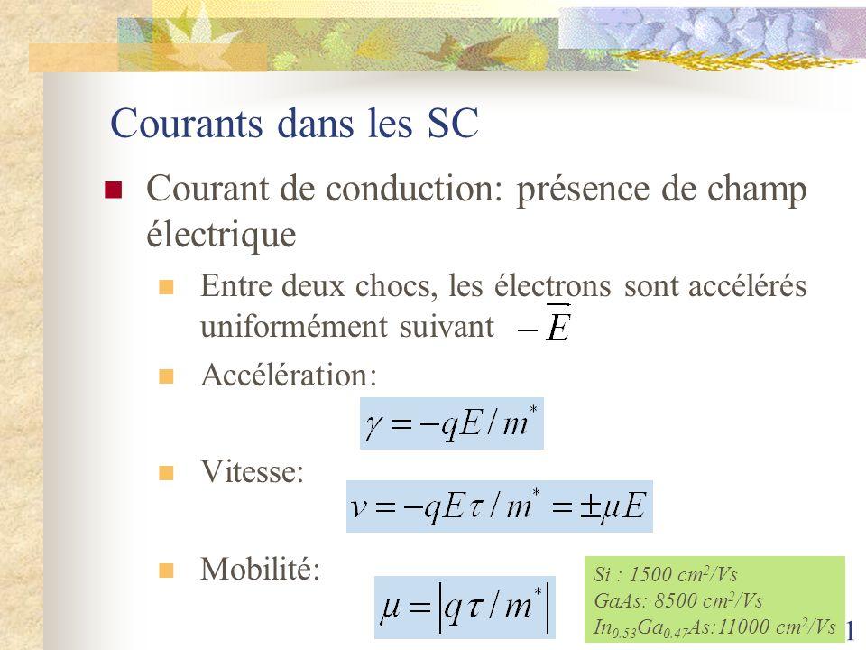Courants dans les SC Courant de conduction: présence de champ électrique. Entre deux chocs, les électrons sont accélérés uniformément suivant.