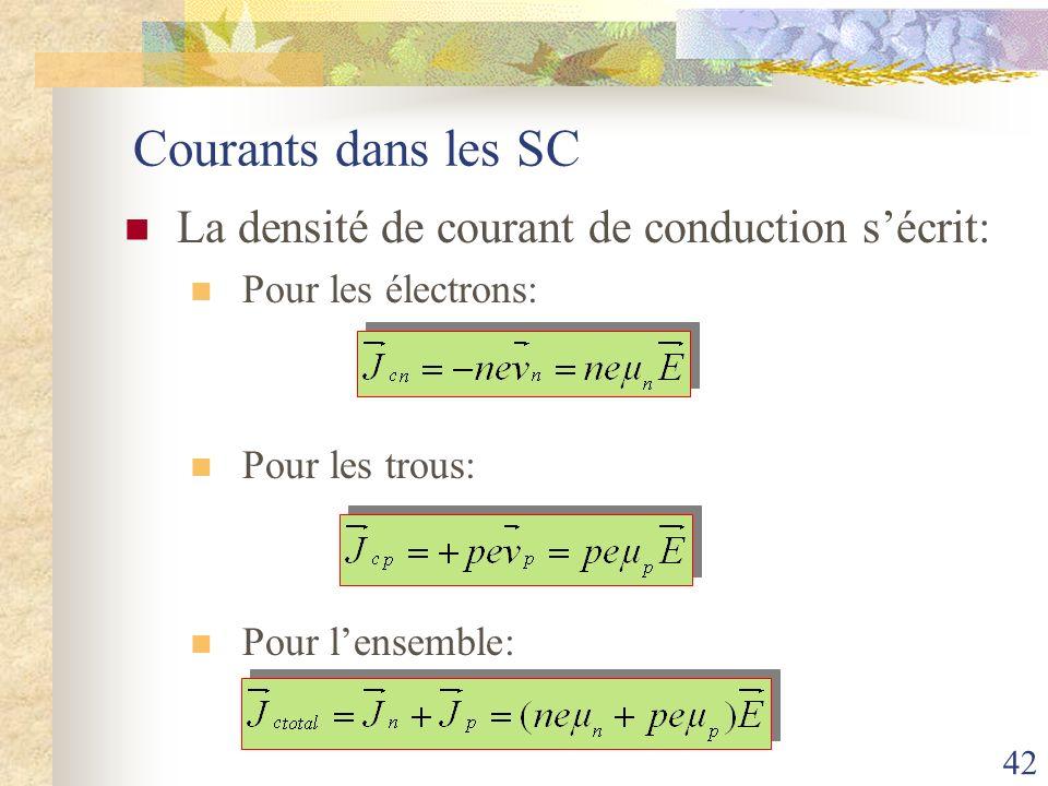 Courants dans les SC La densité de courant de conduction s'écrit: