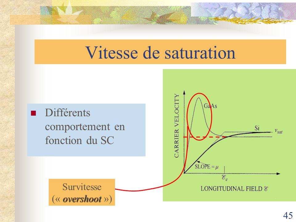 Vitesse de saturation Différents comportement en fonction du SC