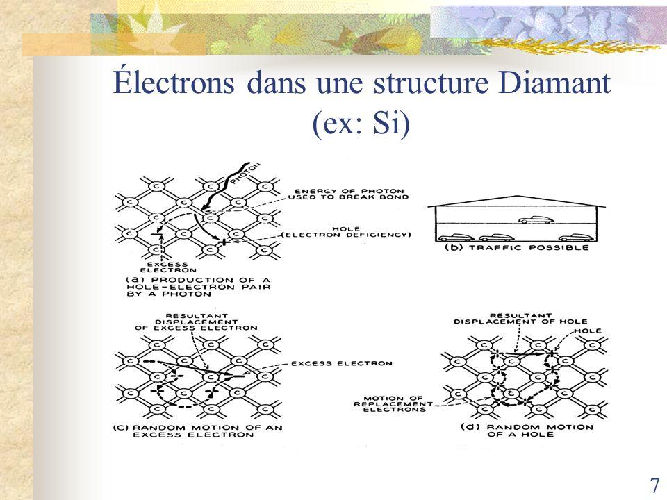 Électrons dans une structure Diamant (ex: Si)