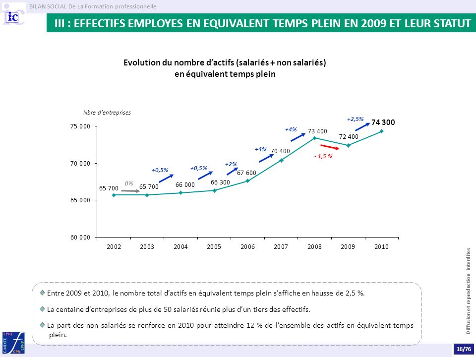 III : EFFECTIFS EMPLOYES EN EQUIVALENT TEMPS PLEIN EN 2009 ET LEUR STATUT