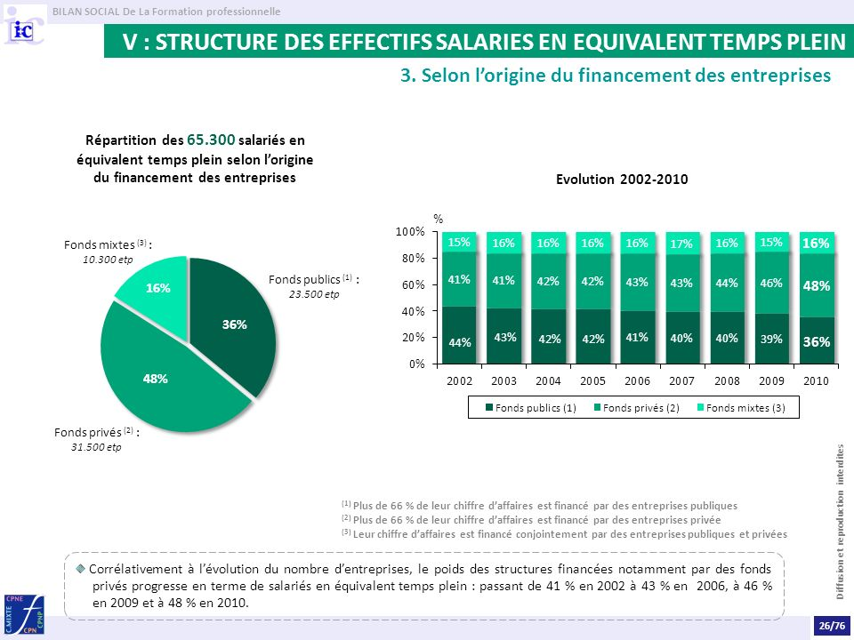 V : STRUCTURE DES EFFECTIFS SALARIES EN EQUIVALENT TEMPS PLEIN