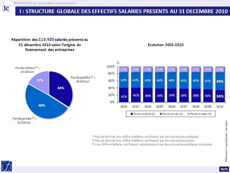 I : STRUCTURE GLOBALE DES EFFECTIFS SALARIES PRESENTS AU 31 DECEMBRE 2010