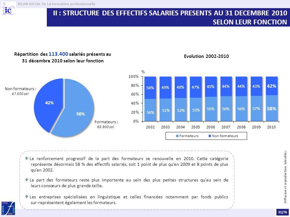 II : STRUCTURE DES EFFECTIFS SALARIES PRESENTS AU 31 DECEMBRE 2010 SELON LEUR FONCTION