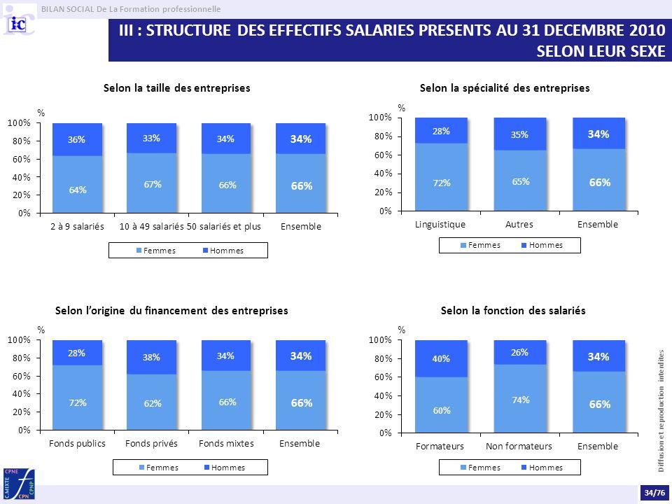 III : STRUCTURE DES EFFECTIFS SALARIES PRESENTS AU 31 DECEMBRE 2010 SELON LEUR SEXE