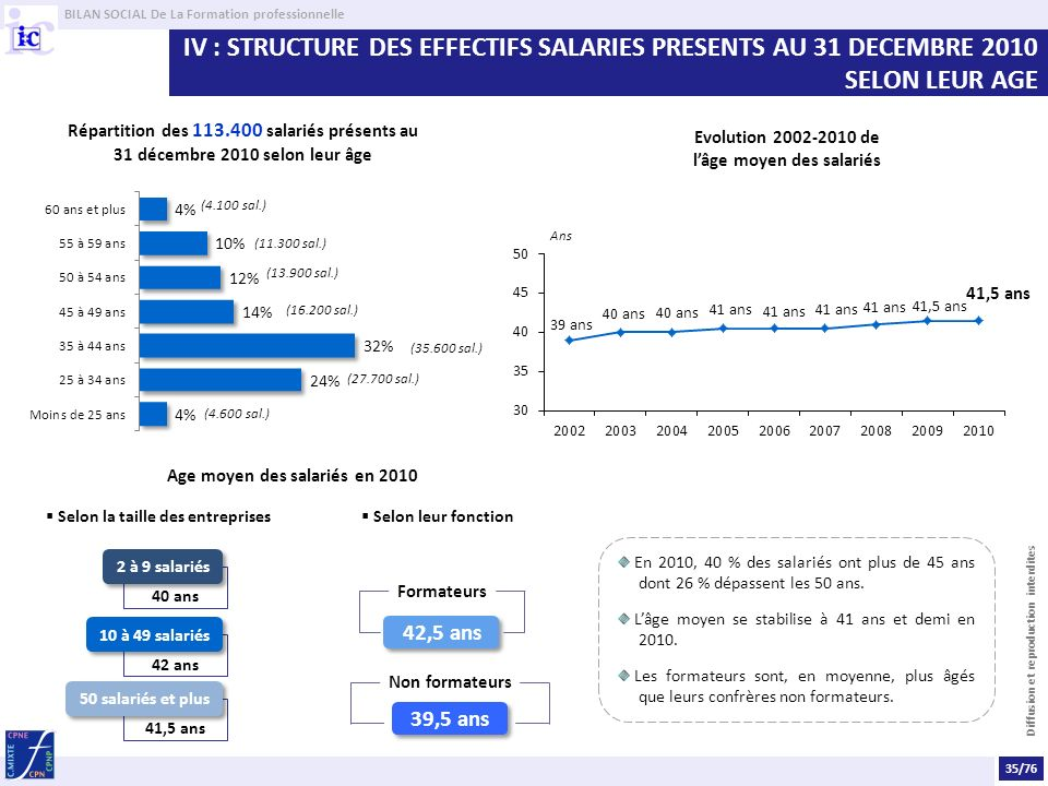 IV : STRUCTURE DES EFFECTIFS SALARIES PRESENTS AU 31 DECEMBRE 2010 SELON LEUR AGE
