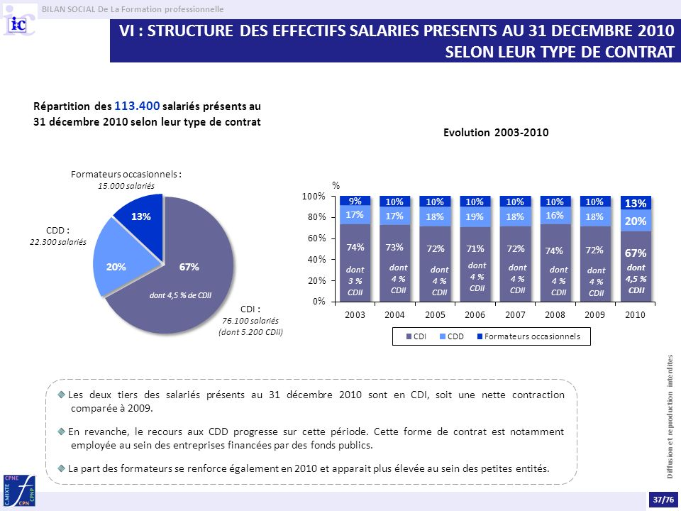 VI : STRUCTURE DES EFFECTIFS SALARIES PRESENTS AU 31 DECEMBRE 2010 SELON LEUR TYPE DE CONTRAT