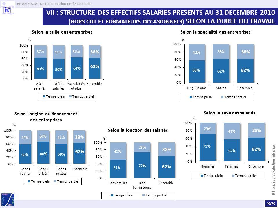 VII : STRUCTURE DES EFFECTIFS SALARIES PRESENTS AU 31 DECEMBRE 2010 (HORS CDII ET FORMATEURS OCCASIONNELS) SELON LA DUREE DU TRAVAIL