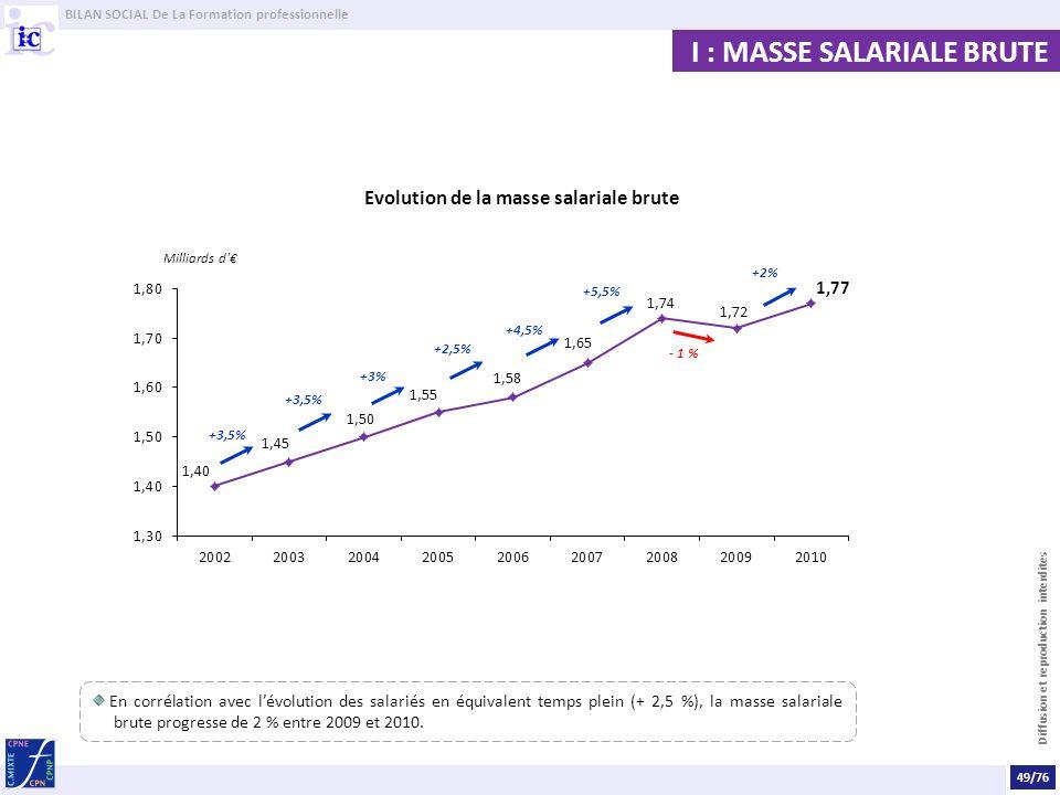 Evolution de la masse salariale brute