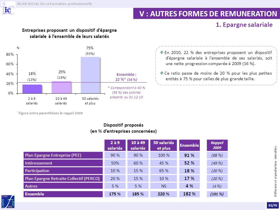 Dispositif proposés (en % d'entreprises concernées)