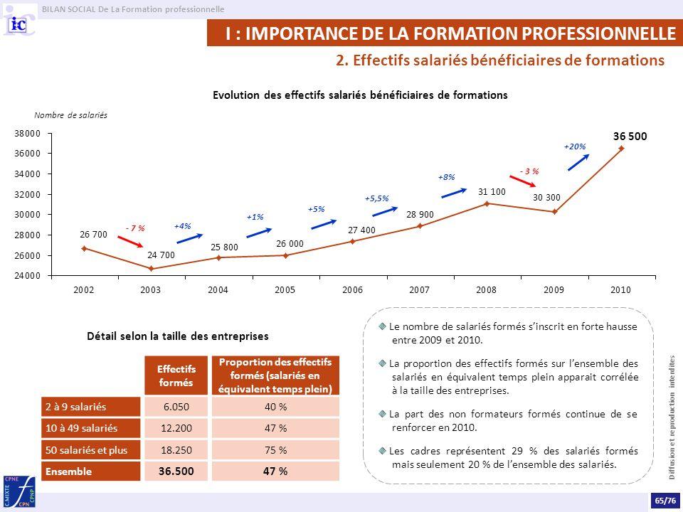 I : IMPORTANCE DE LA FORMATION PROFESSIONNELLE