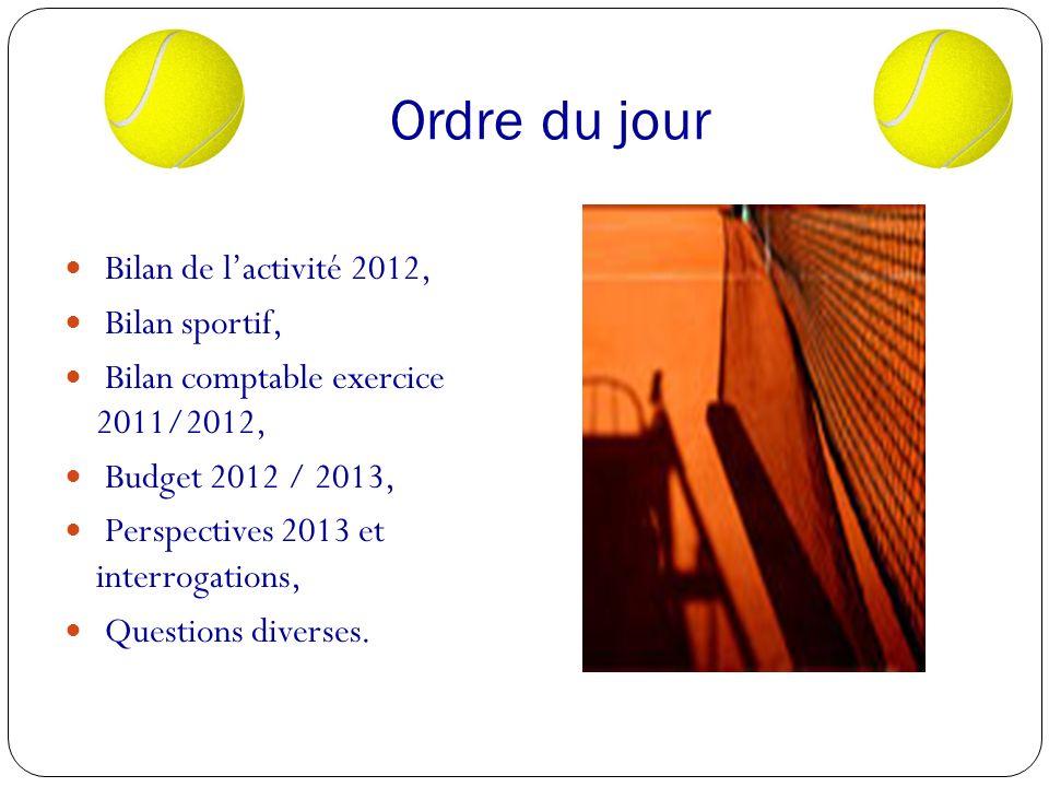 Ordre du jour Bilan de l'activité 2012, Bilan sportif,