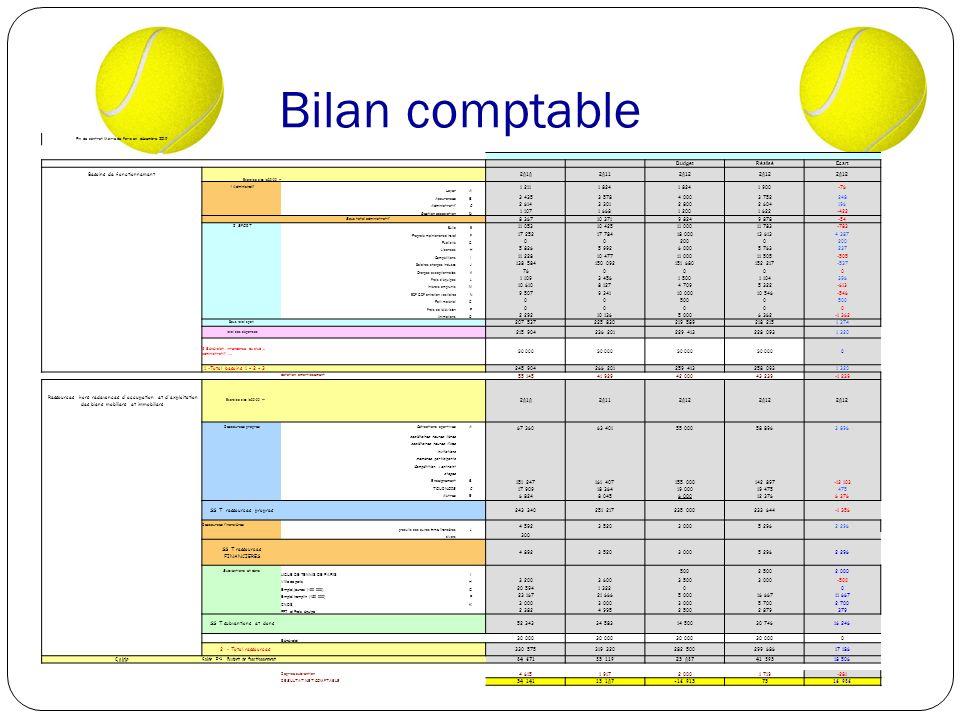 Bilan comptable compétition Budget Réalisé Ecart