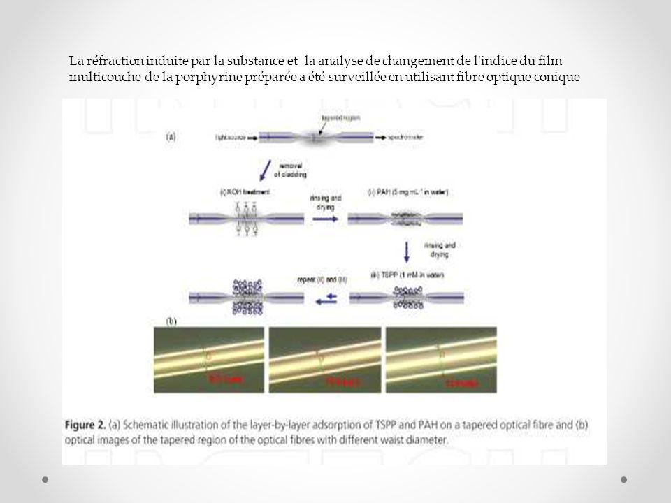 La réfraction induite par la substance et la analyse de changement de l indice du film multicouche de la porphyrine préparée a été surveillée en utilisant fibre optique conique