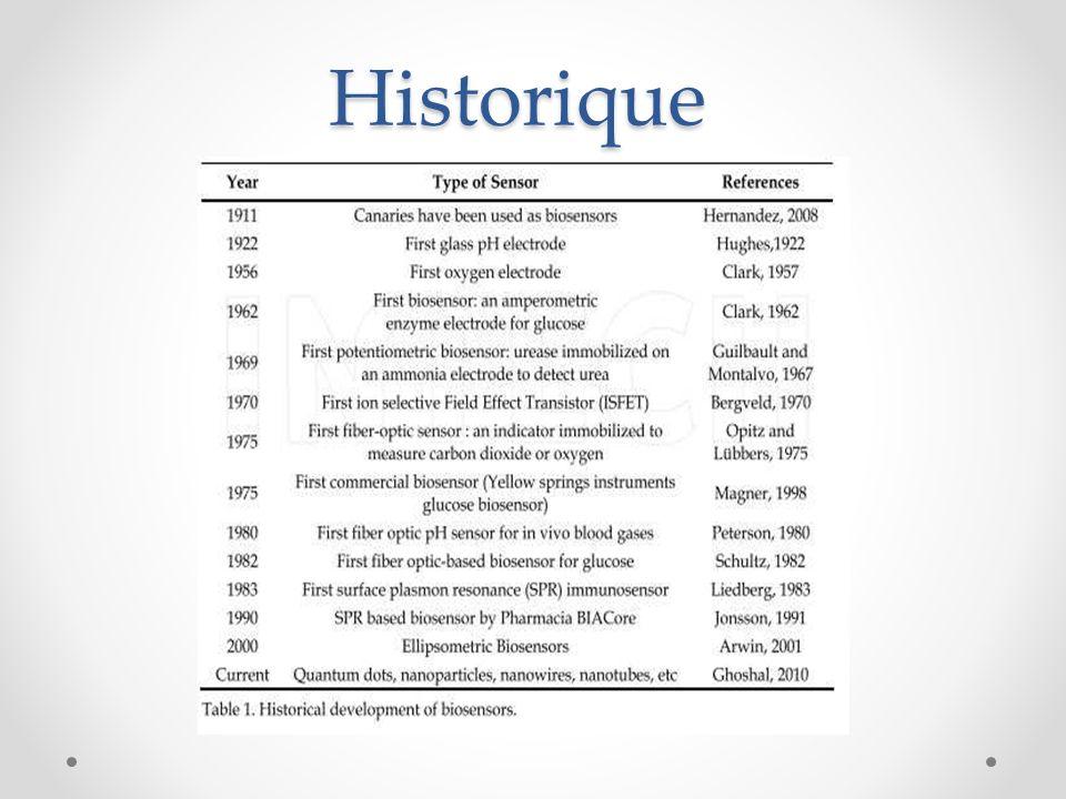 Historique Le tableau conclue l'historique des biocapteur depuis la naissance de l'idée de la conception d'un d'un biocapteur.