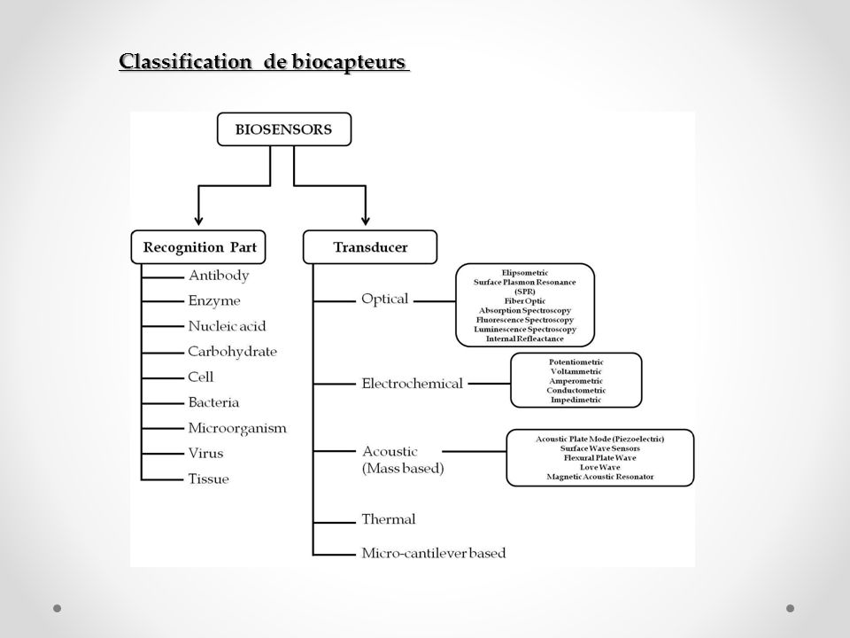 Classification de biocapteurs