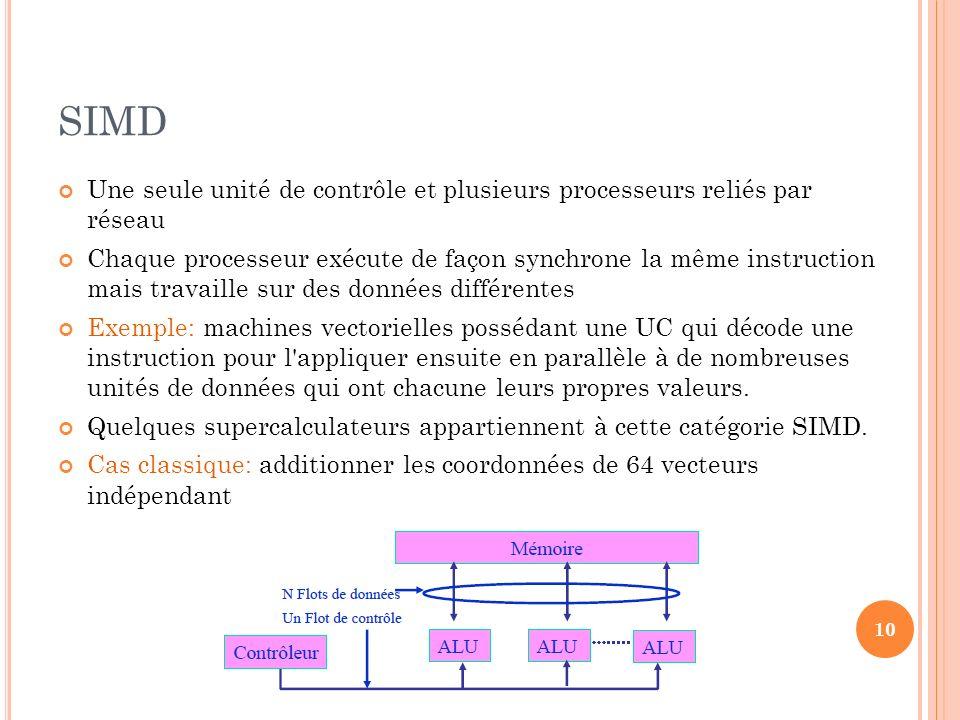 SIMD Une seule unité de contrôle et plusieurs processeurs reliés par réseau.