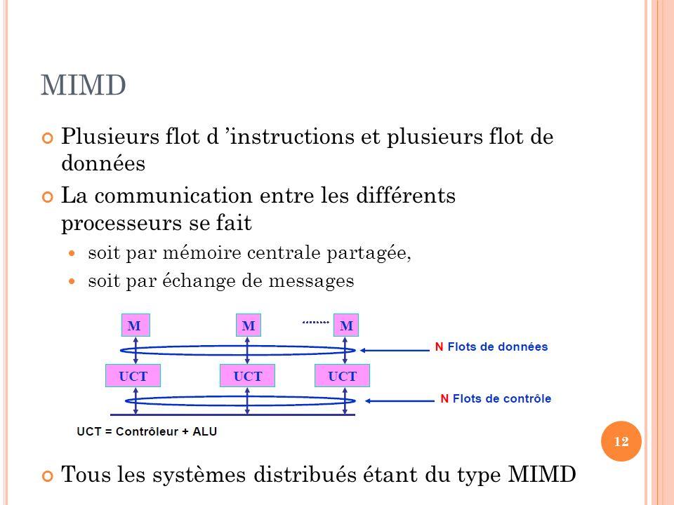 MIMD Plusieurs flot d 'instructions et plusieurs flot de données