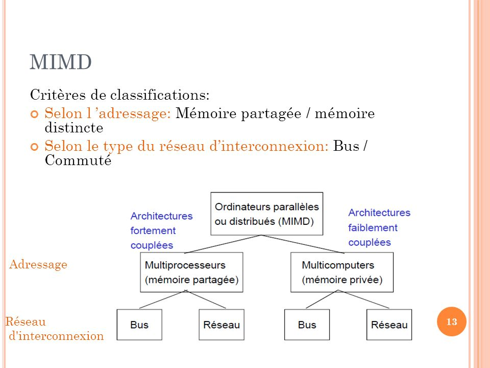 MIMD Critères de classifications: