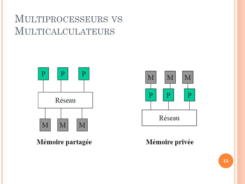 Multiprocesseurs vs Multicalculateurs