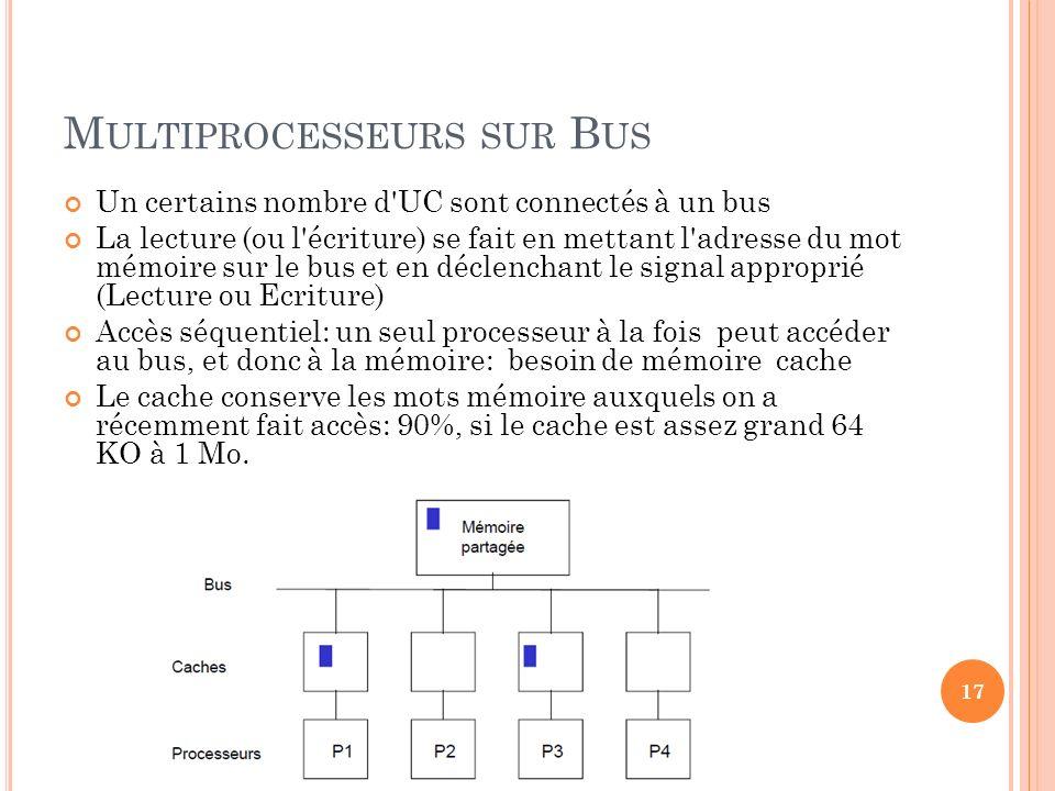 Multiprocesseurs sur Bus