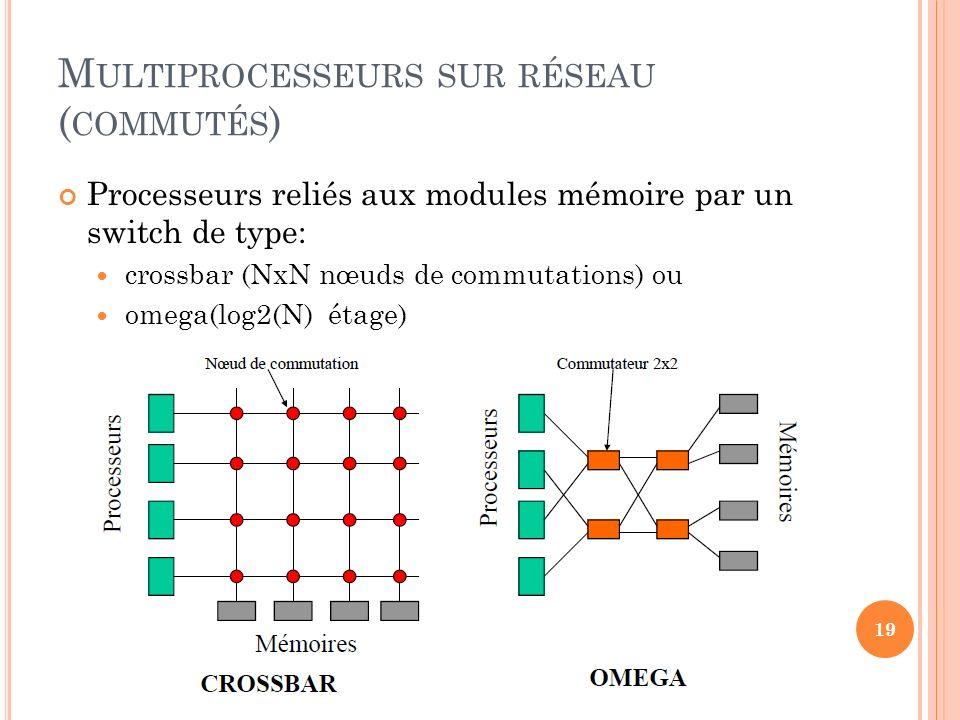 Multiprocesseurs sur réseau (commutés)