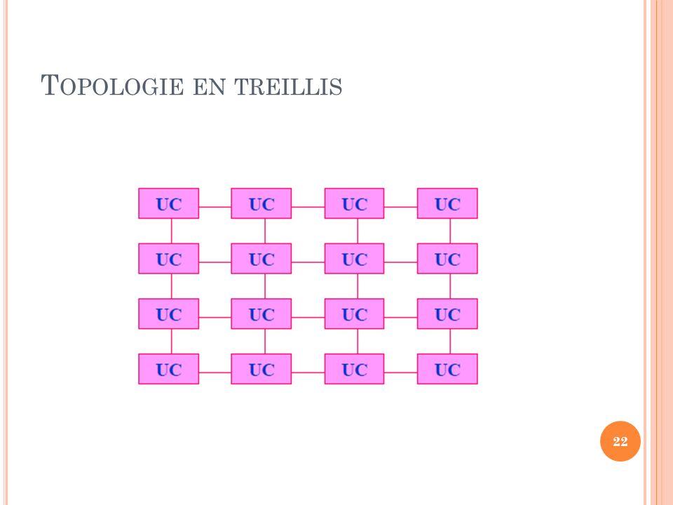 Topologie en treillis