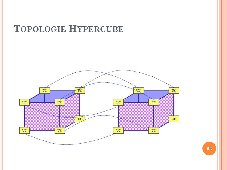 Topologie Hypercube