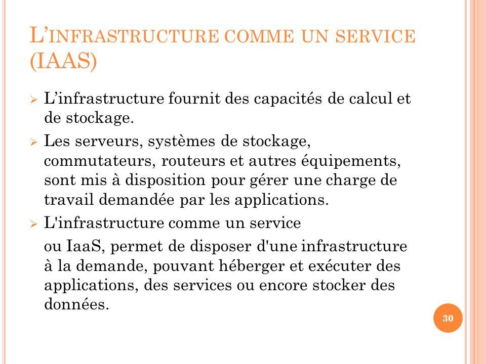 L'infrastructure comme un service (IAAS)