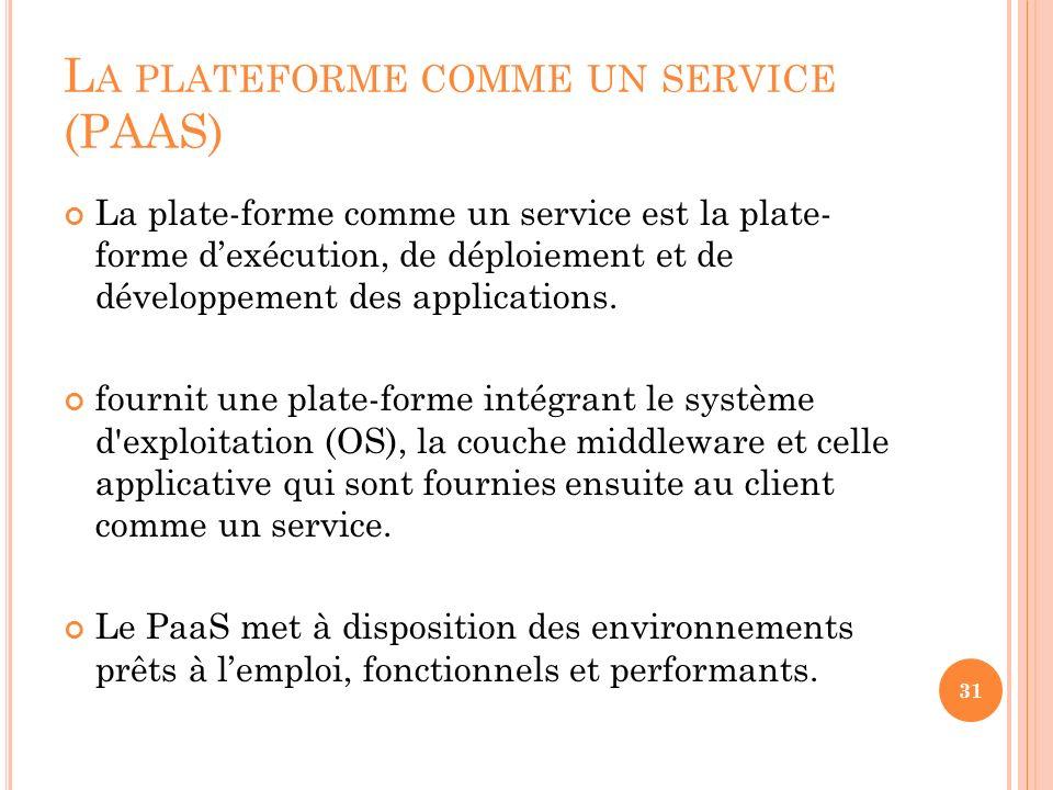 La plateforme comme un service (PAAS)
