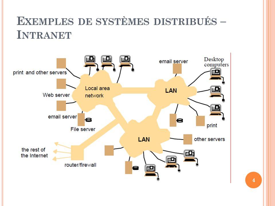Exemples de systèmes distribués – Intranet