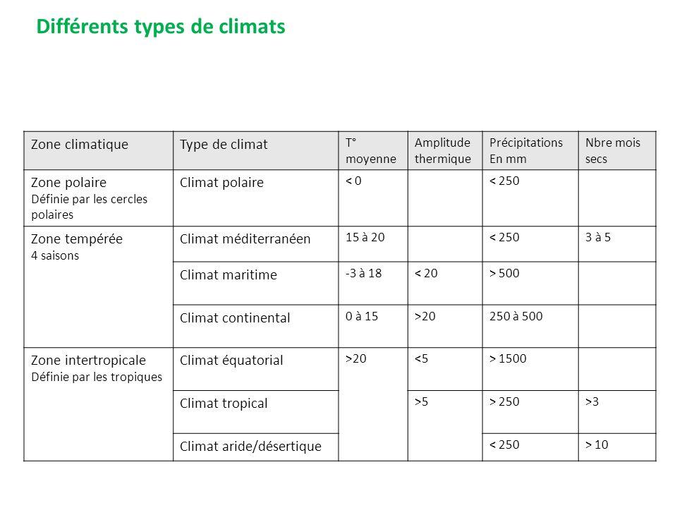 Différents types de climats