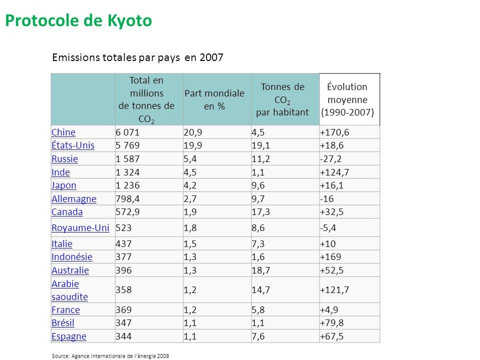 Protocole de Kyoto Emissions totales par pays en 2007