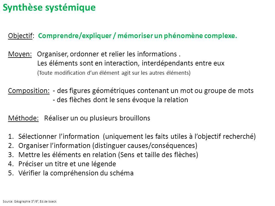 Synthèse systémique Objectif: Comprendre/expliquer / mémoriser un phénomène complexe. Moyen: Organiser, ordonner et relier les informations .