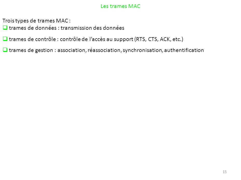Les trames MAC Trois types de trames MAC : trames de données : transmission des données.