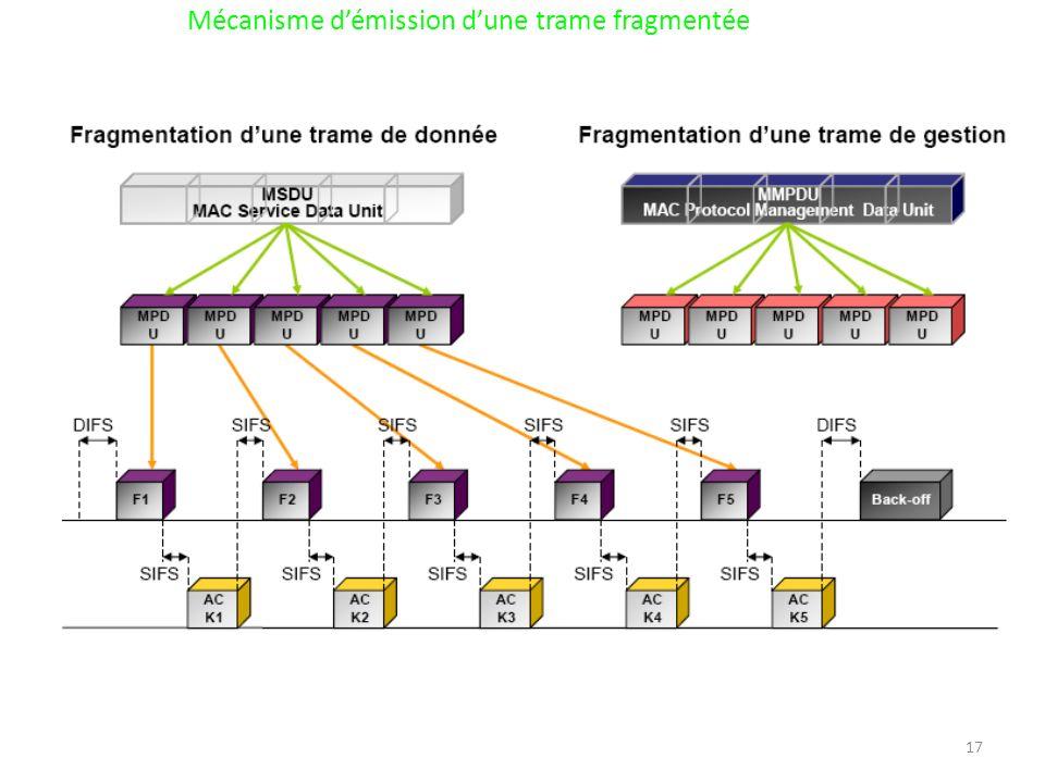 Mécanisme d'émission d'une trame fragmentée